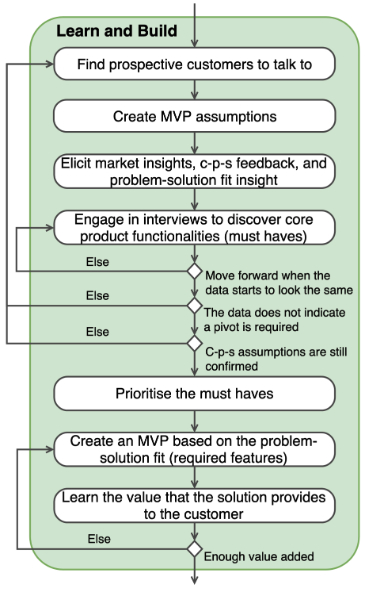 Achieving Problem-Solution Fit for Startups /img/blog/learn-and-build.png