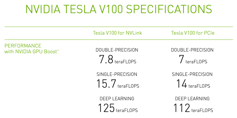The Best Bang for Your Buck Hardware for Deep Learning /img/blog/nvidia-v100-performance.png